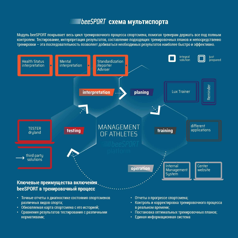 Diagnosticko-plánovací balík lite - OBR 6